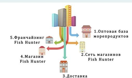 franshiza-fish-hunter-2.jpg
